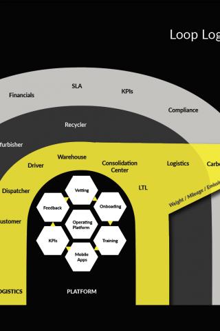 Loop Logistics Ecosystem